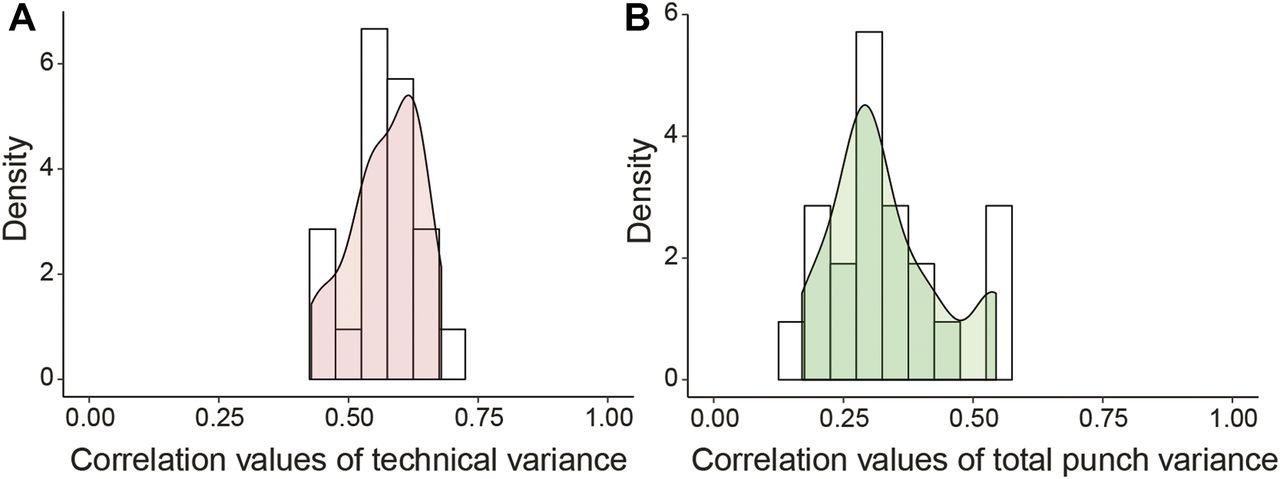 Multi-region proteome analysis quantifies spatial