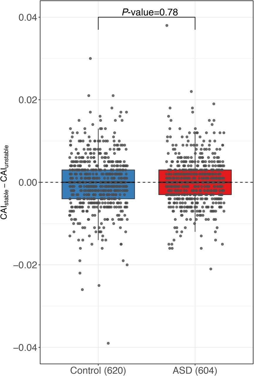 Pervasive allele-specific regulation on RNA decay in hybrid mice