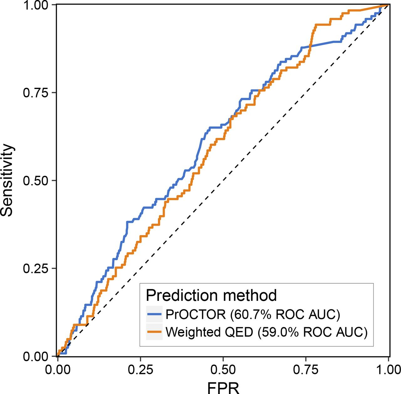 An integrative machine learning approach for prediction of