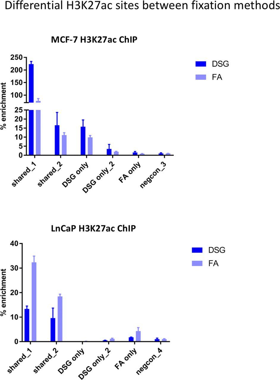 Optimized ChIP-seq method facilitates transcription factor