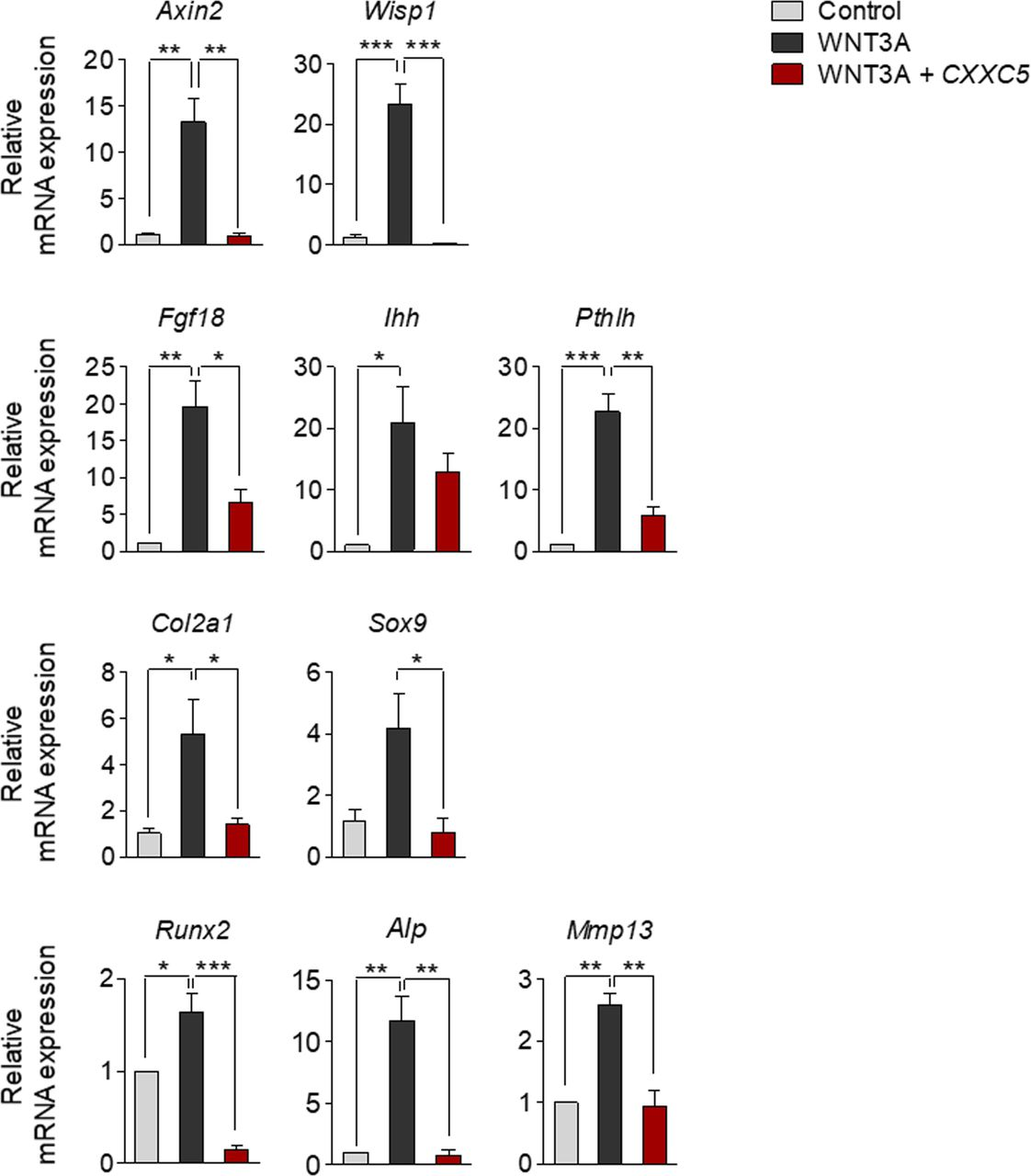 CXXC5 mediates growth plate senescence and is a target for