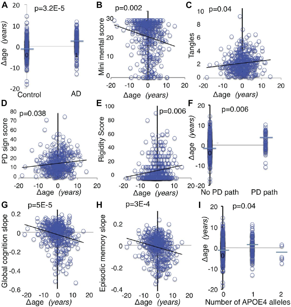 Rate of brain aging and APOE ε4 are synergistic risk factors for