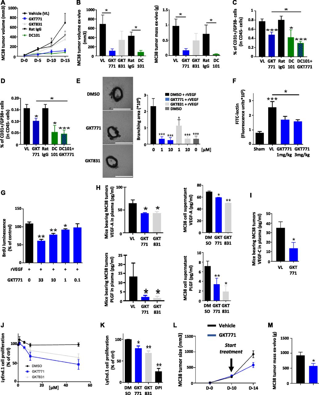 Inhibition Of Host Nox1 Blocks Tumor Growth And Enhances Checkpoint Inhibitor Based Immunotherapy Life Science Alliance