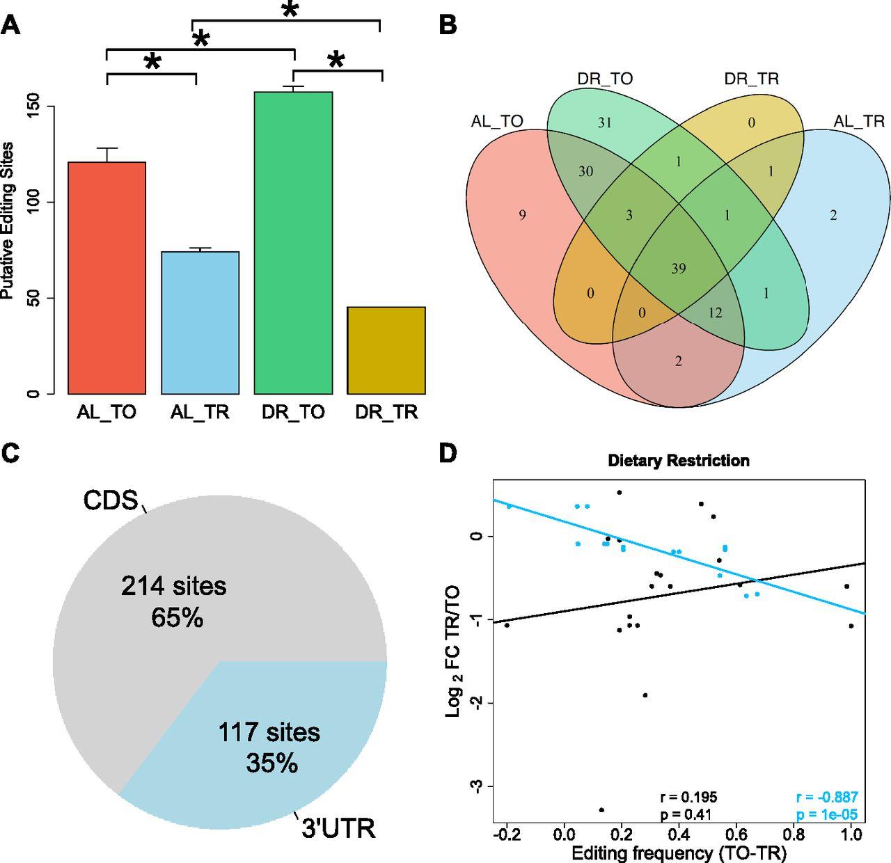 Dietary restriction induces posttranscriptional regulation