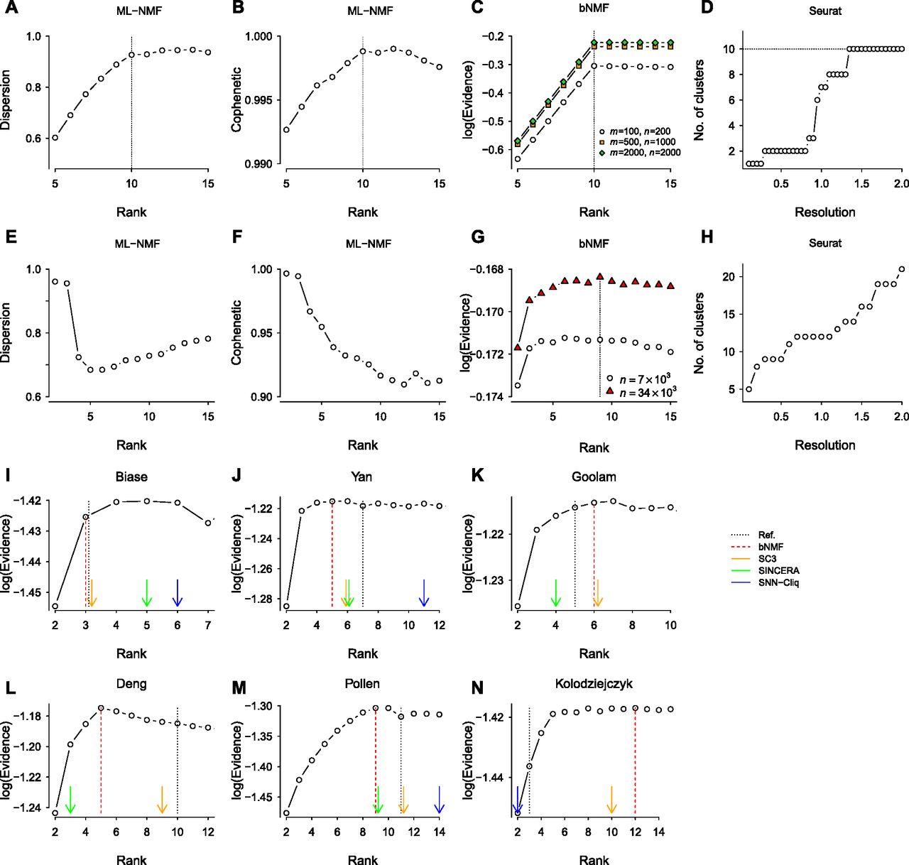 De novo prediction of cell-type complexity in single-cell