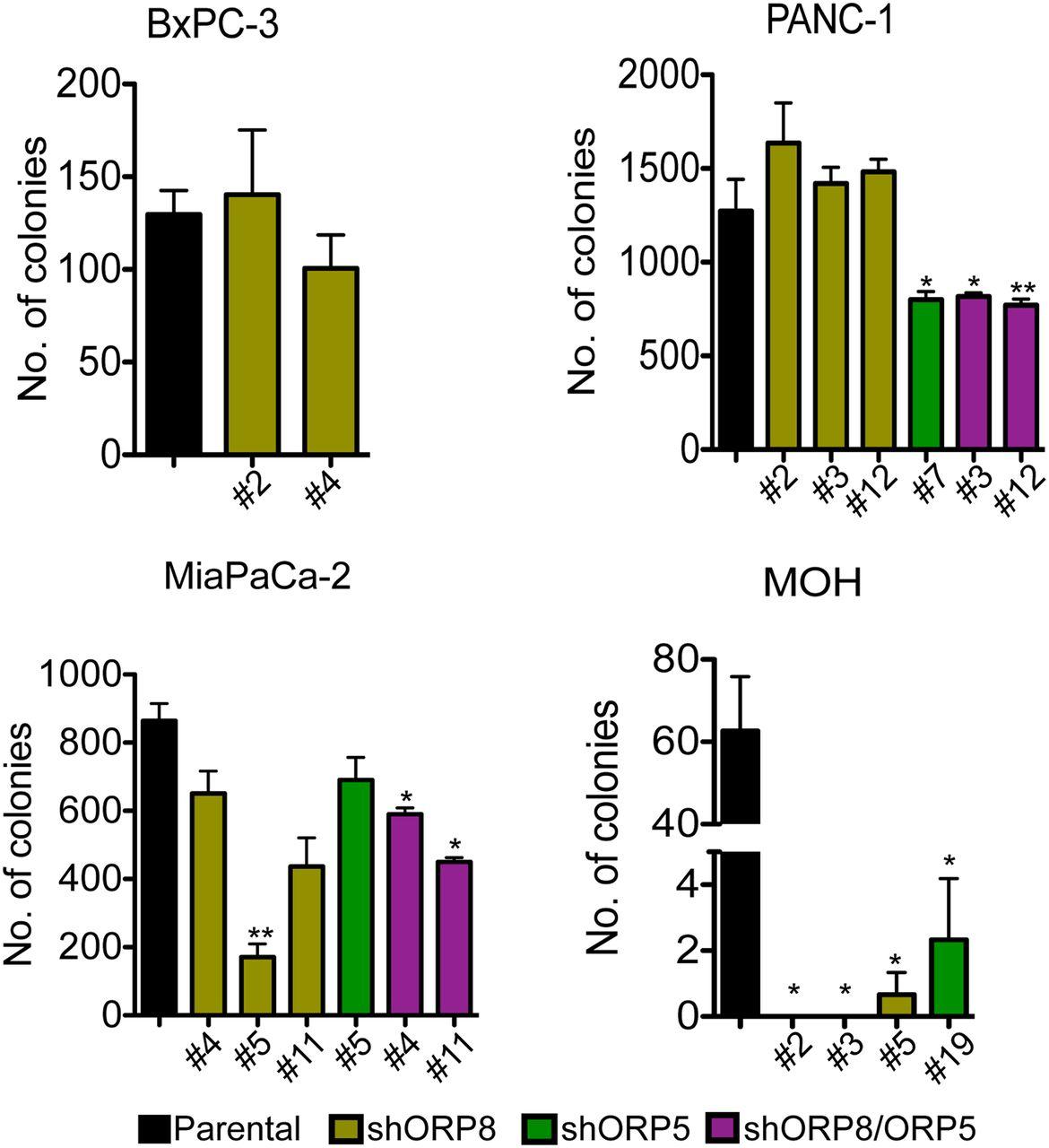 Targeting plasma memne phosphatidylserine content to ... on