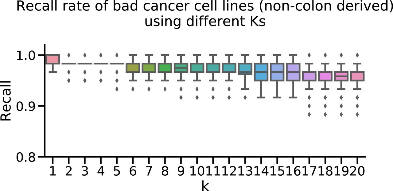 Evaluation Of Colorectal Cancer Subtypes And Cell Lines Using Deep Learning Life Science Alliance